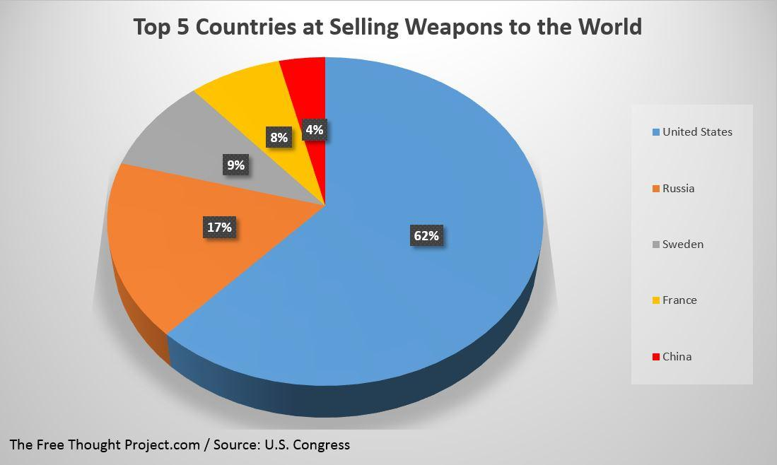 chart weapons