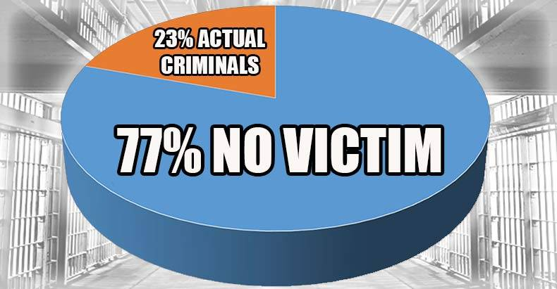 most-people-in-prison-are-for-victimless-crimes