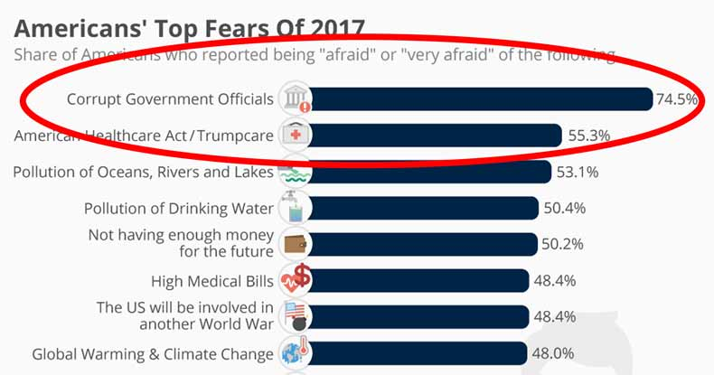 Eye-Opening Survey Shows No.1 Fear of US Citizens is Government, NOT Terrorism