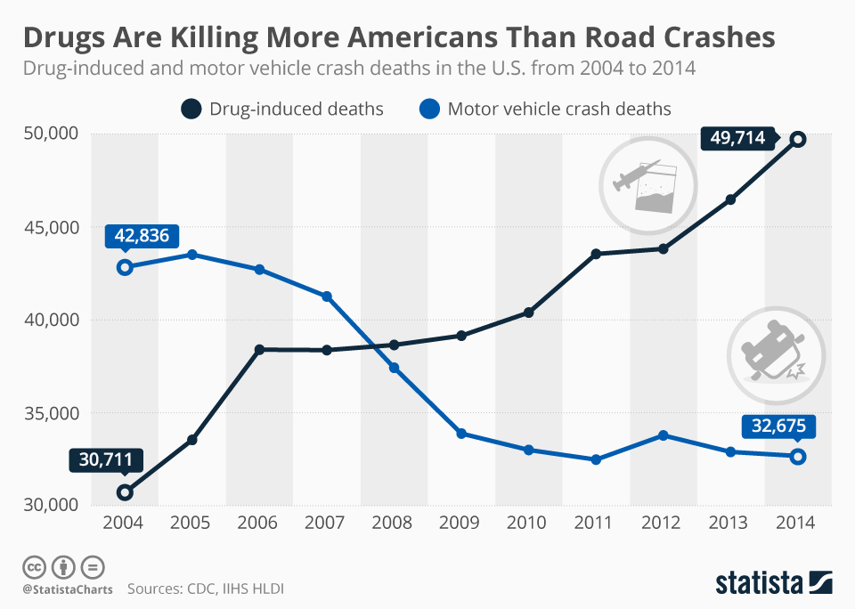 Opioid Car Crashes Colorado
